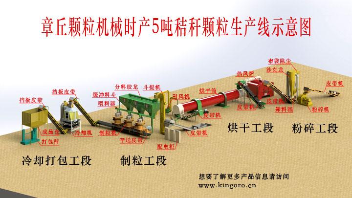 时产5吨秸秆颗粒机生产线图片