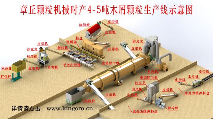 木屑颗粒机生产线.jpg
