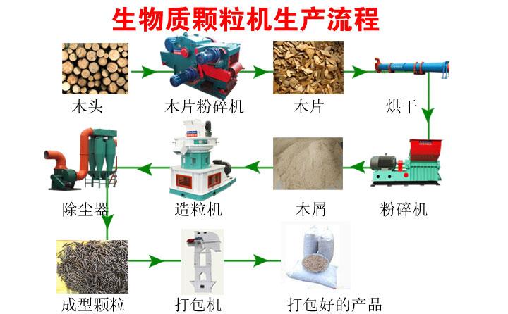 颗粒机生产流程