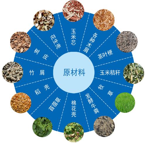 生物质原材料能源