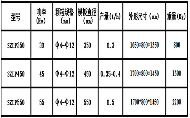 生物质燃料颗粒机型号参数