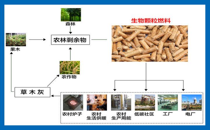 木屑颗粒机的五大保养常识