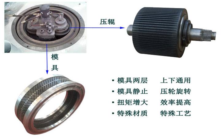 木屑颗粒机设备环模优势