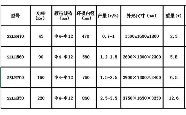 木屑颗粒机设备参数表