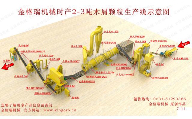 木屑颗粒机生产线设备